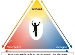 Leiderschap, besturen, ondernemen en managen